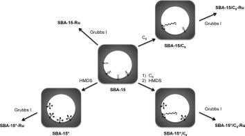 grubbs SBA15